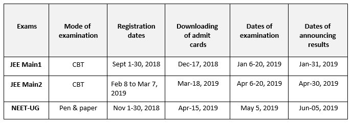 Nta Announces Exam Schedule For Jee Main Neet Ug 2019