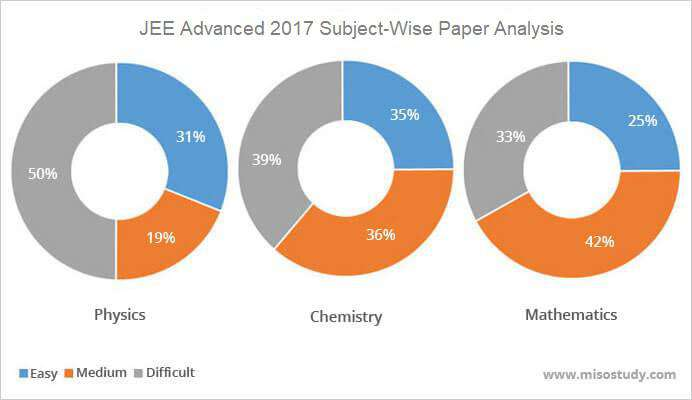 JEE Advanced 2017 Paper Level Graph