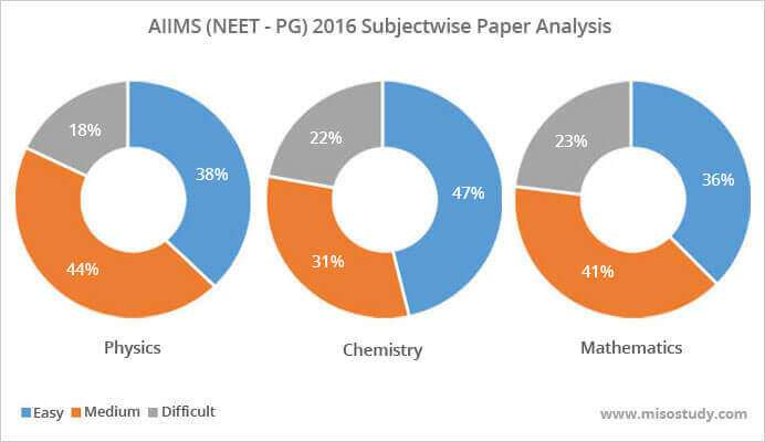 AIIMS 2016 Paper Level